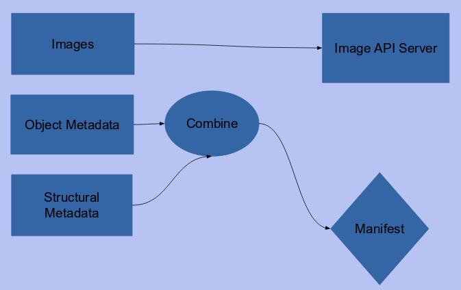 Data Workflows · IIIF Workshop