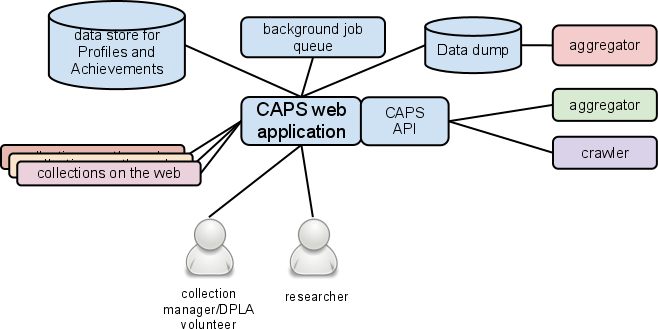 Dpla Strawman Technical Proposal Preliminary Inventory Of Digital